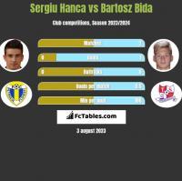 Sergiu Hanca vs Bartosz Bida h2h player stats