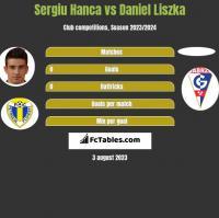 Sergiu Hanca vs Daniel Liszka h2h player stats