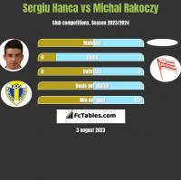 Sergiu Hanca vs Michal Rakoczy h2h player stats