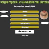 Sergiu Popovici vs Alexandru Paul Curtean h2h player stats