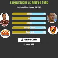 Sergiu Suciu vs Andres Tello h2h player stats