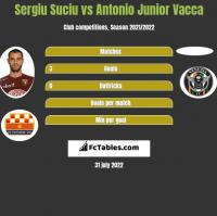 Sergiu Suciu vs Antonio Junior Vacca h2h player stats