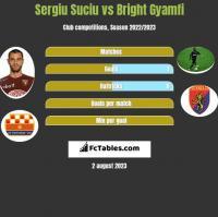 Sergiu Suciu vs Bright Gyamfi h2h player stats