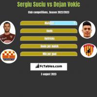 Sergiu Suciu vs Dejan Vokic h2h player stats