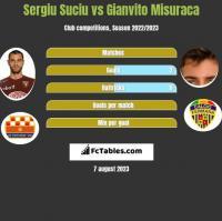 Sergiu Suciu vs Gianvito Misuraca h2h player stats