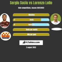 Sergiu Suciu vs Lorenzo Lollo h2h player stats