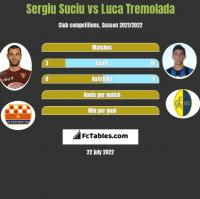 Sergiu Suciu vs Luca Tremolada h2h player stats