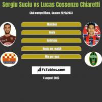 Sergiu Suciu vs Lucas Cossenzo Chiaretti h2h player stats