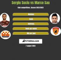 Sergiu Suciu vs Marco Sau h2h player stats