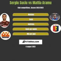 Sergiu Suciu vs Mattia Aramu h2h player stats