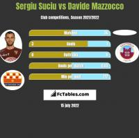 Sergiu Suciu vs Davide Mazzocco h2h player stats