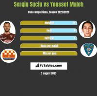 Sergiu Suciu vs Youssef Maleh h2h player stats