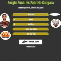 Sergiu Suciu vs Fabrizio Caligara h2h player stats