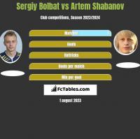 Sergiy Bolbat vs Artem Shabanov h2h player stats