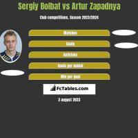 Serhij Bołbat vs Artur Zapadnya h2h player stats