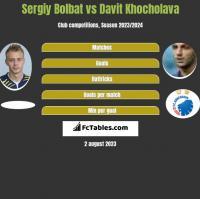 Serhij Bołbat vs Davit Khocholava h2h player stats