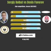 Serhij Bołbat vs Denis Favorov h2h player stats