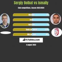 Serhij Bołbat vs Ismaily h2h player stats