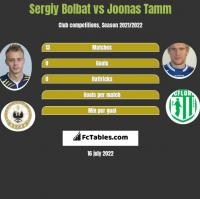 Serhij Bołbat vs Joonas Tamm h2h player stats