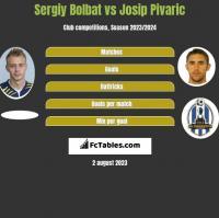 Sergiy Bolbat vs Josip Pivaric h2h player stats
