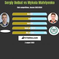 Serhij Bołbat vs Mykola Matwijenko h2h player stats
