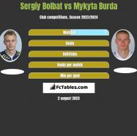 Sergiy Bolbat vs Mykyta Burda h2h player stats