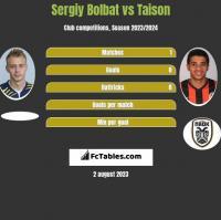 Sergiy Bolbat vs Taison h2h player stats