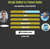 Sergiy Bolbat vs Tamas Kadar h2h player stats