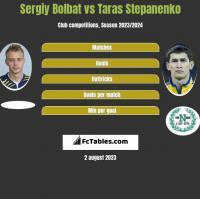Sergiy Bolbat vs Taras Stepanenko h2h player stats