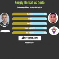 Sergiy Bolbat vs Dodo h2h player stats