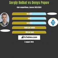 Sergiy Bolbat vs Denys Popov h2h player stats