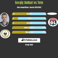 Serhij Bołbat vs Tete h2h player stats