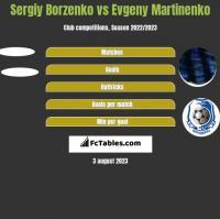 Sergiy Borzenko vs Evgeny Martinenko h2h player stats