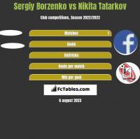 Sergiy Borzenko vs Nikita Tatarkov h2h player stats