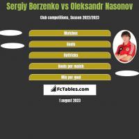 Sergiy Borzenko vs Oleksandr Nasonov h2h player stats