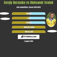 Sergiy Borzenko vs Oleksandr Svatok h2h player stats