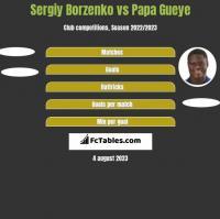 Sergiy Borzenko vs Papa Gueye h2h player stats