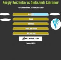 Sergiy Borzenko vs Oleksandr Safronov h2h player stats