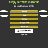 Sergiy Borzenko vs Martha h2h player stats