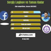 Sergiy Loginov vs Tamas Kadar h2h player stats