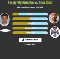 Sergiy Myakushko vs Aitor Sanz h2h player stats