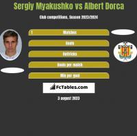 Sergiy Myakushko vs Albert Dorca h2h player stats