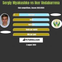 Sergiy Myakushko vs Iker Undabarrena h2h player stats