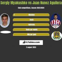 Sergiy Myakushko vs Juan Nunez Aguilera h2h player stats