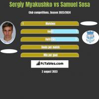 Sergiy Myakushko vs Samuel Sosa h2h player stats