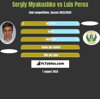 Sergiy Myakushko vs Luis Perea h2h player stats