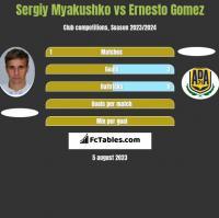 Sergiy Myakushko vs Ernesto Gomez h2h player stats