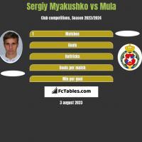 Sergiy Myakushko vs Mula h2h player stats