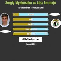 Sergiy Myakushko vs Alex Bermejo h2h player stats