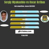 Sergiy Myakushko vs Oscar Arribas h2h player stats